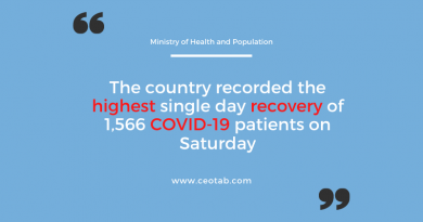 Nepal sees highest single-day recovery of 1,566 COVID-19 patients